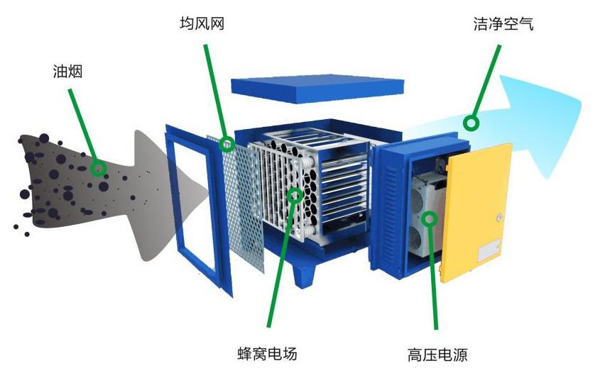 静电油烟净化器工作原理